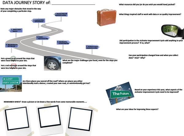 Data Journey Story - Sprockets Program Improvement Celebration
